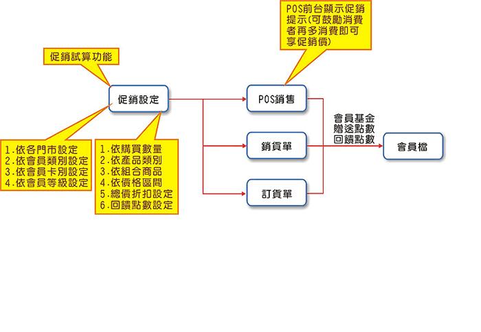 促銷管理流程