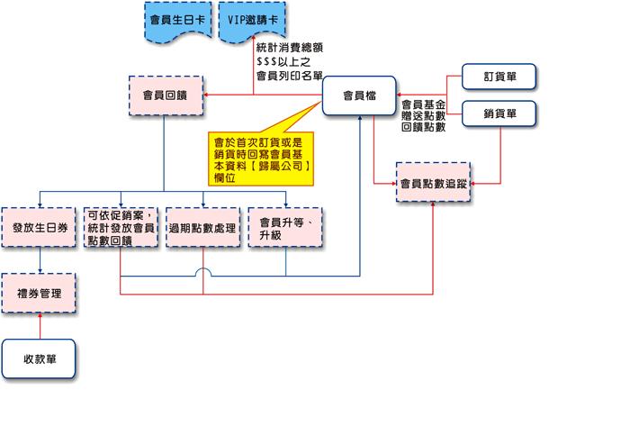 會員管理流程