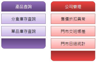 雲端決策系統