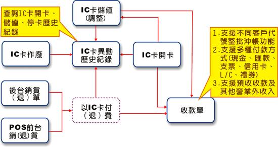 IC卡流程